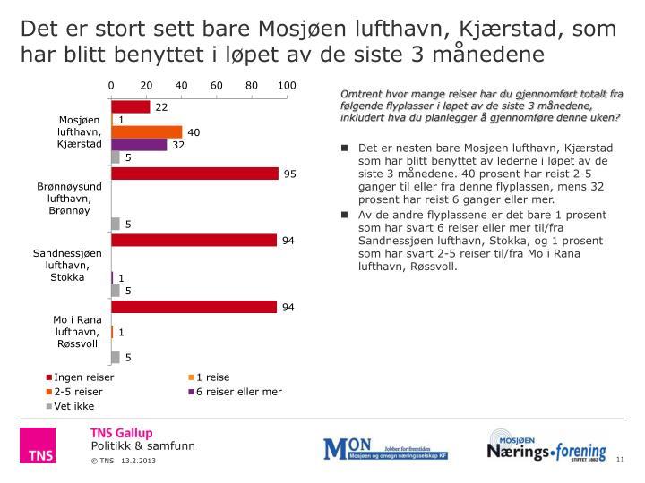 Det er stort sett bare Mosjøen lufthavn, Kjærstad, som har blitt benyttet i løpet av de siste 3 månedene