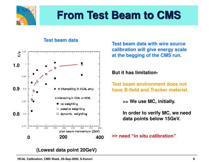From Test Beam to CMS