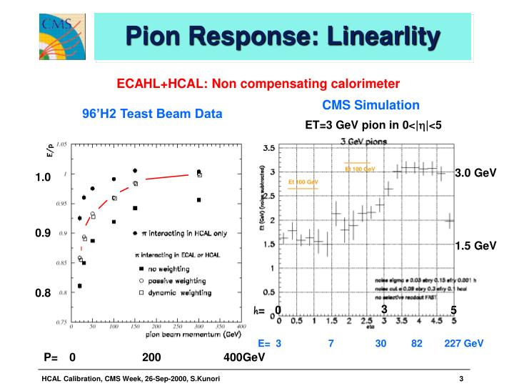 Pion response linearlity