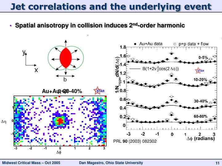 Jet correlations and the underlying event