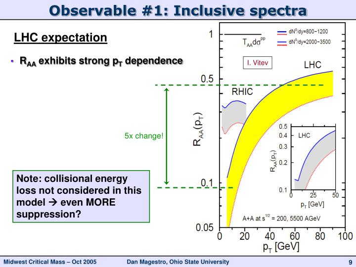 Observable #1: Inclusive spectra