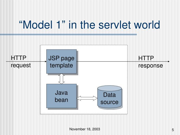 """Model 1"" in the servlet world"