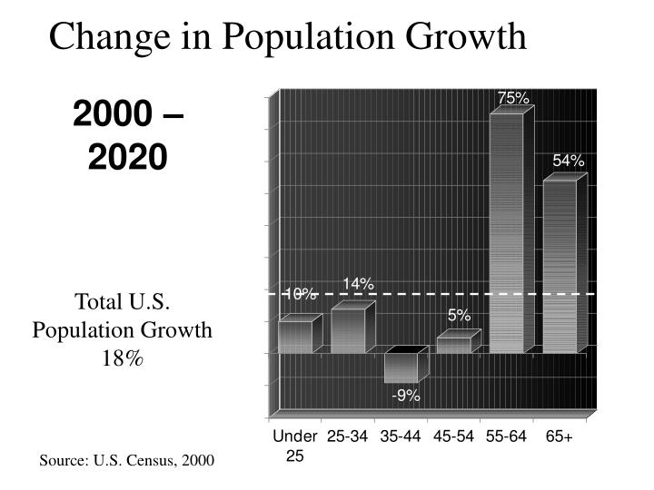 Change in Population Growth