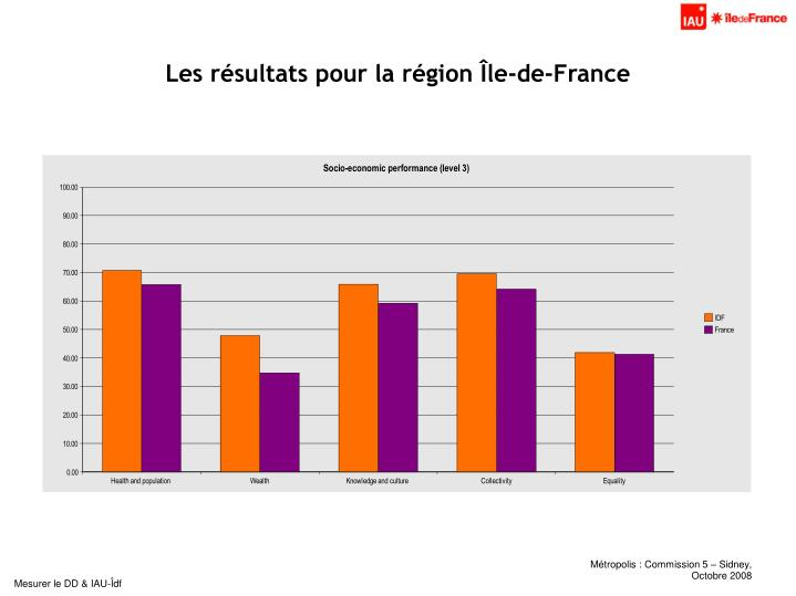 Les résultats pour la région Île-de-France