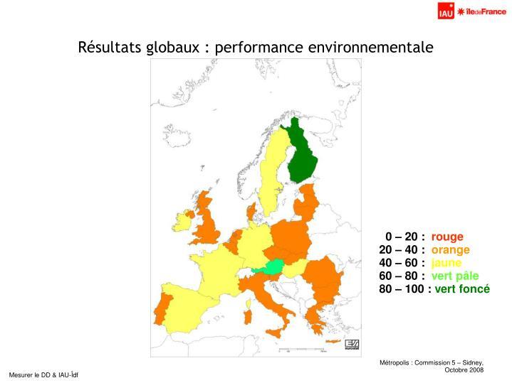 Résultats globaux : performance environnementale