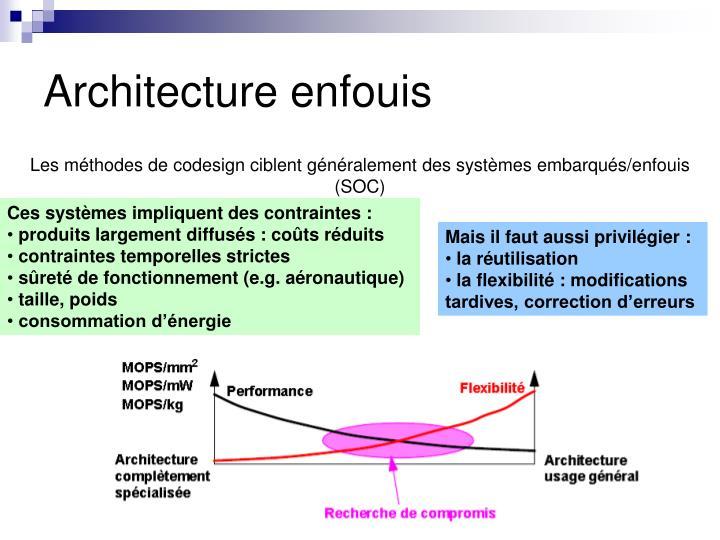 Architecture enfouis