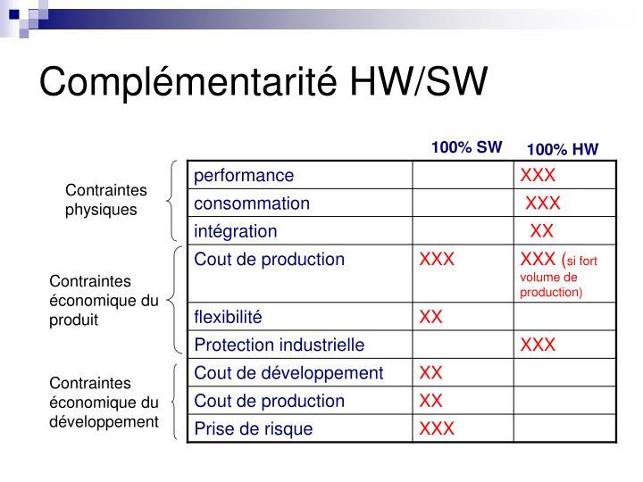 Complémentarité HW/SW