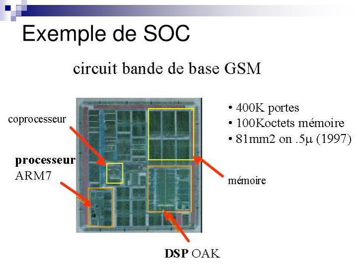 Exemple de SOC