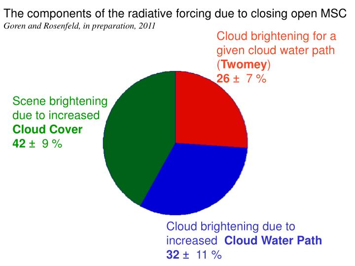 The components of the radiative forcing due to closing open MSC