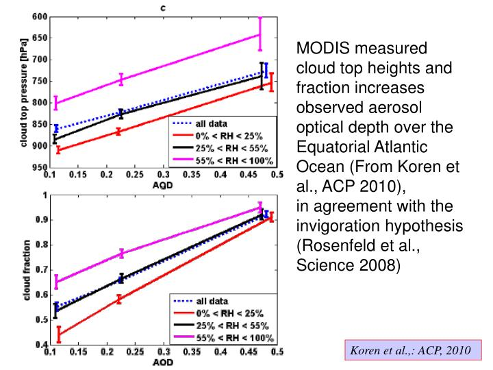 MODIS measured cloud top heights and fraction increases observed aerosol optical depth over the Equatorial Atlantic Ocean (From Koren et al., ACP 2010),