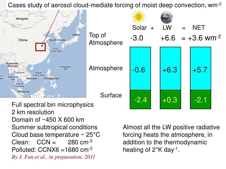 Cases study of aerosol cloud-mediate forcing of moist deep convection, wm