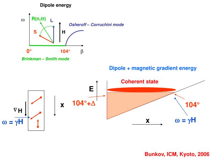 Dipole + magnetic gradient energy