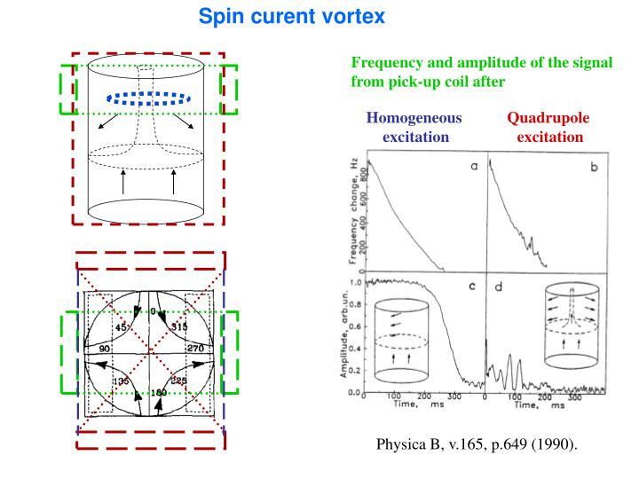 Spin curent vortex