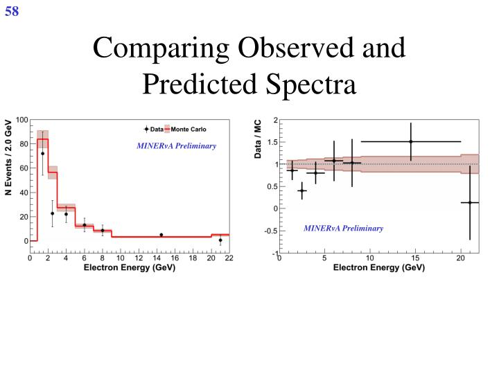 Comparing Observed and Predicted Spectra