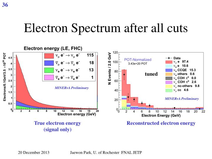 Electron Spectrum after all cuts