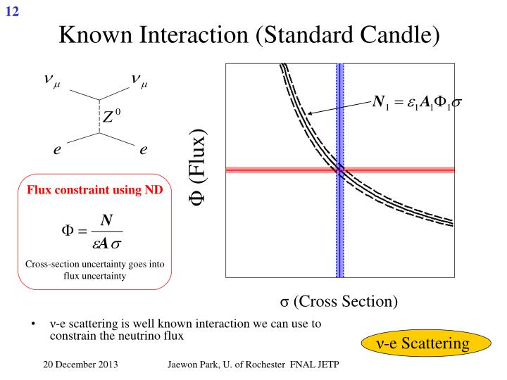 Known Interaction (Standard Candle)