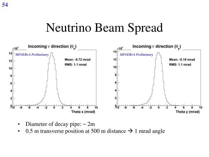 Neutrino Beam Spread