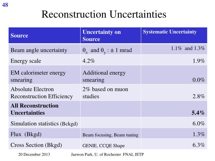 Reconstruction Uncertainties