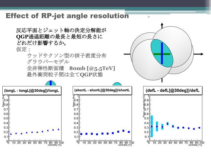 反応平面とジェット軸の決定分解能が