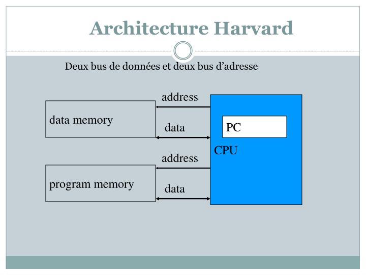 Architecture Harvard