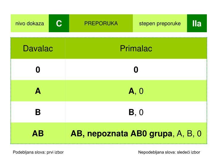 Podebljana slova: prvi izbor                Nepodebljana slova: sledeći izbor