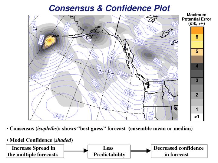 Consensus & Confidence Plot
