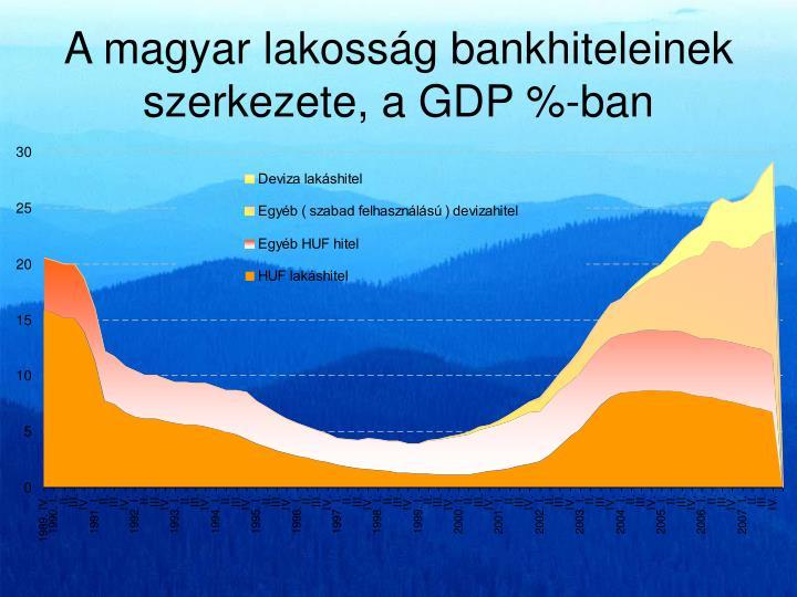 A magyar lakosság bankhiteleinek szerkezete, a GDP %-ban
