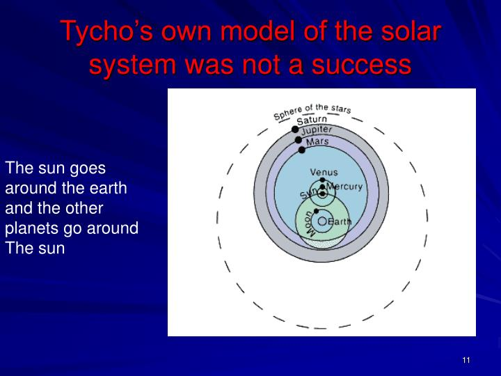 Tycho's own model of the solar system was not a success
