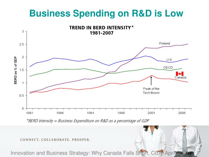 Business Spending on R&D is Low