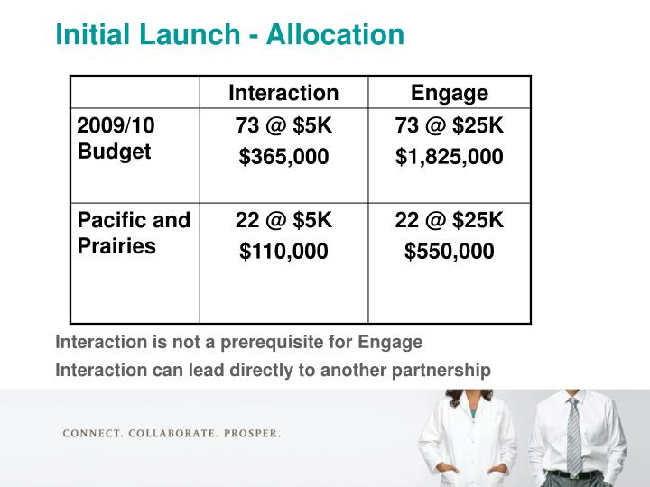 Initial Launch - Allocation