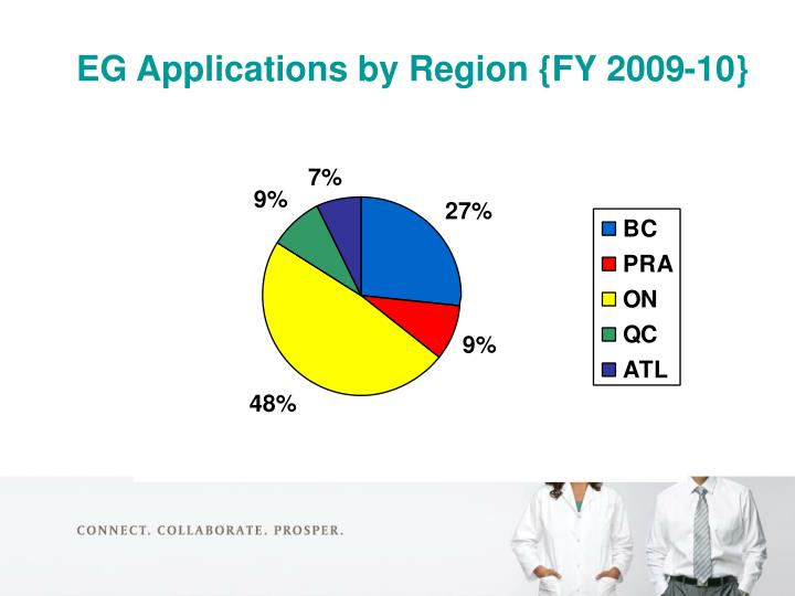 EG Applications by Region {FY 2009-10}