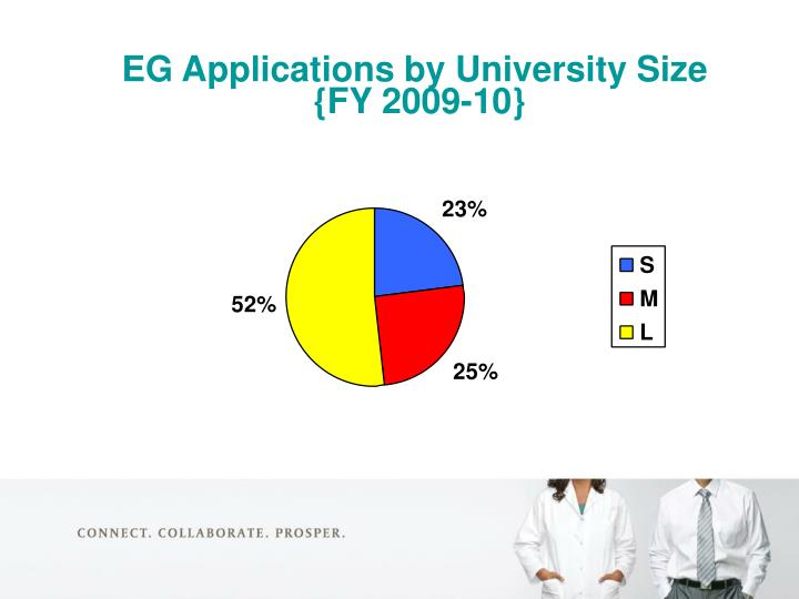 EG Applications by University Size