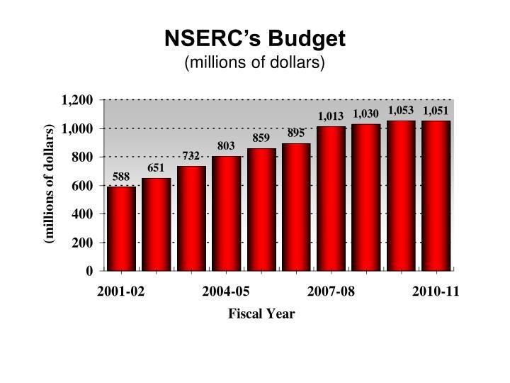 NSERC's Budget
