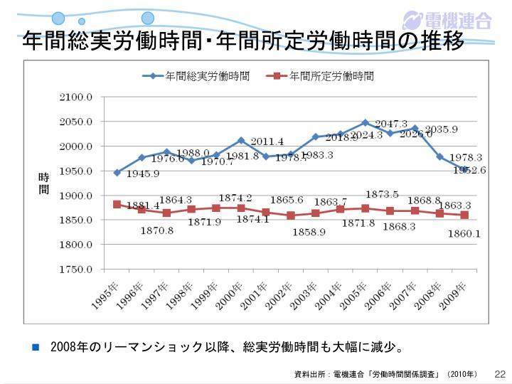 年間総実労働時間・年間所定労働時間の推移