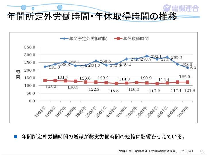 年間所定外労働時間・年休取得時間の推移
