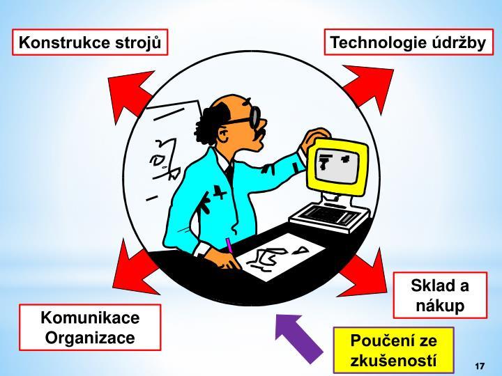 Technologie údržby