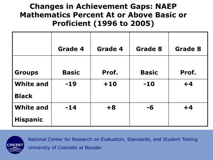 Changes in Achievement Gaps: NAEP Mathematics Percent At or Above Basic or Proficient (1996 to 2005)