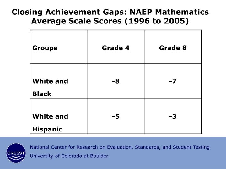 Closing Achievement Gaps: NAEP Mathematics Average Scale Scores (1996 to 2005)