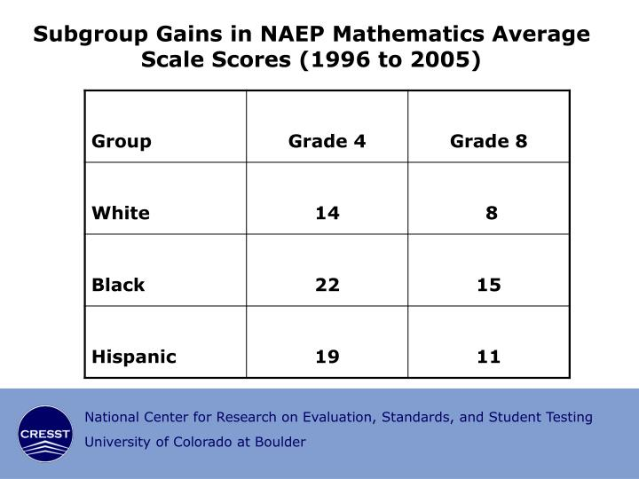 Subgroup Gains in NAEP Mathematics Average Scale Scores (1996 to 2005)