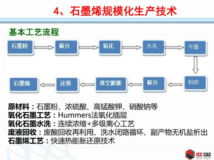 基本工艺流程