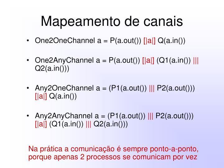 Mapeamento de canais