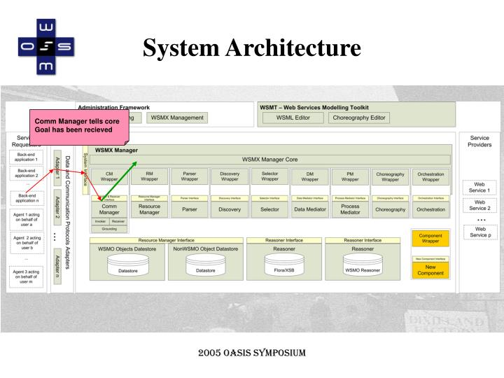 System Architecture