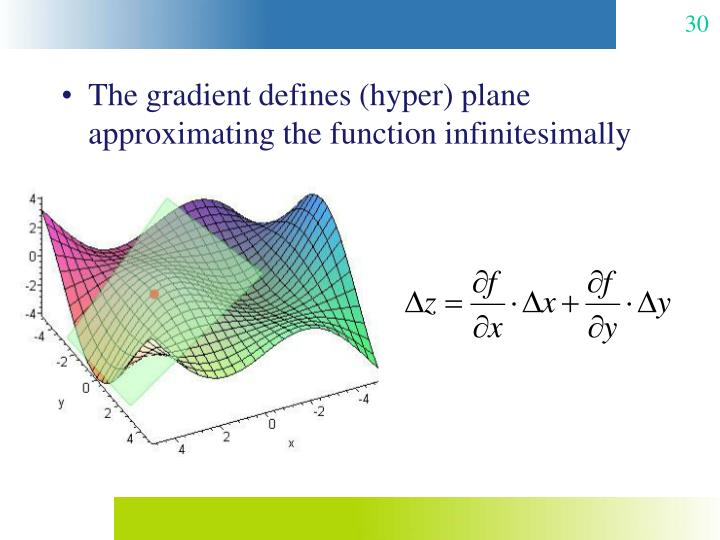 The gradient defines (hyper) plane approximating the function infinitesimally