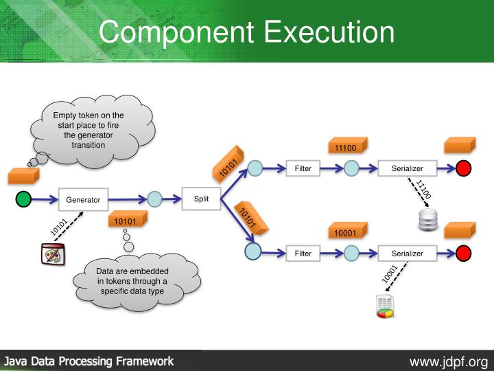 Component Execution