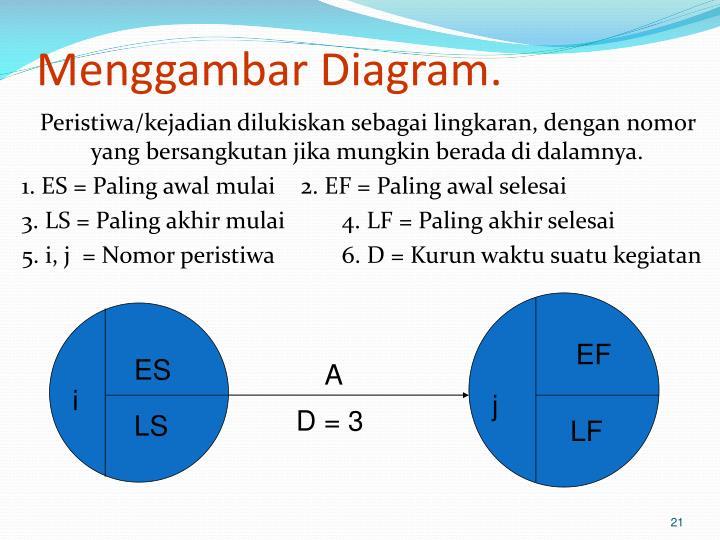 Menggambar Diagram.