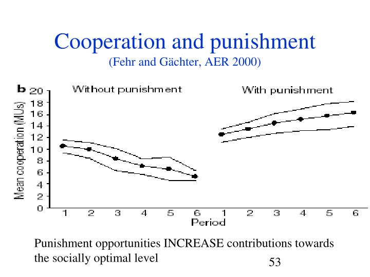 Cooperation and punishment