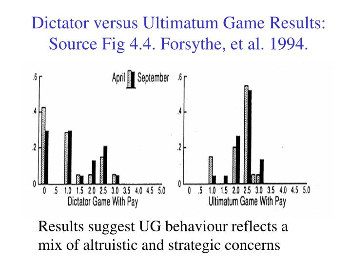 Dictator versus Ultimatum Game Results: