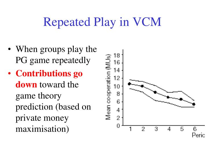 Repeated Play in VCM