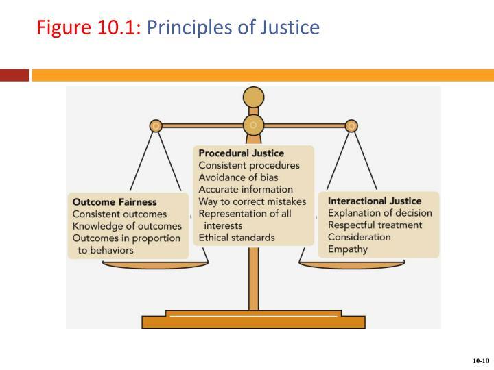 Figure 10.1: