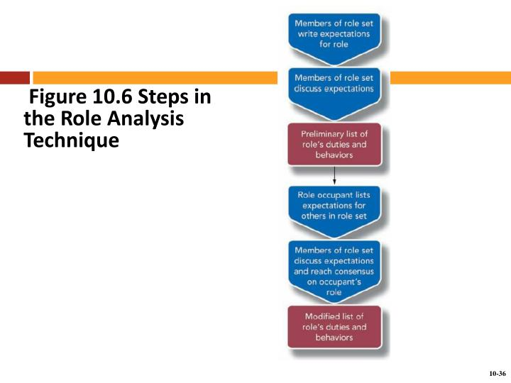 Figure 10.6 Steps in the Role